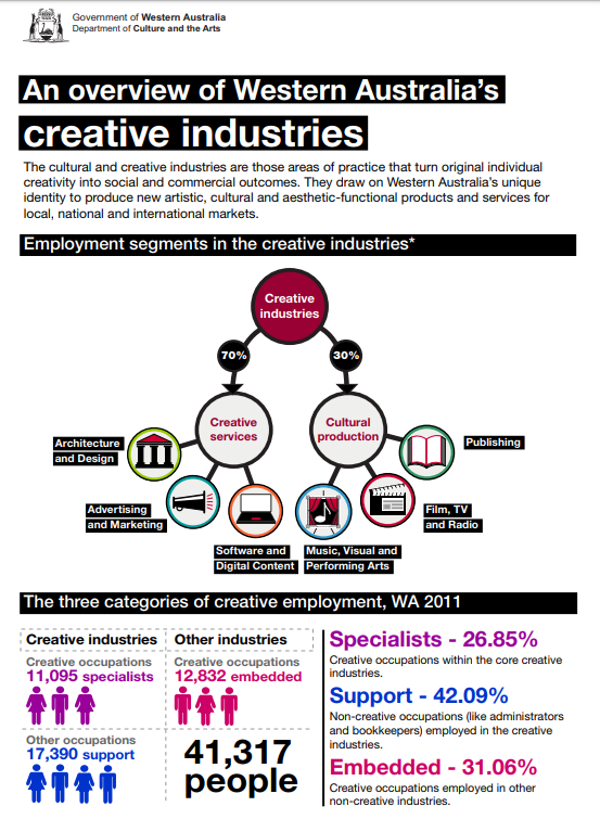 Creative Industries Statistical Analysis Infographic