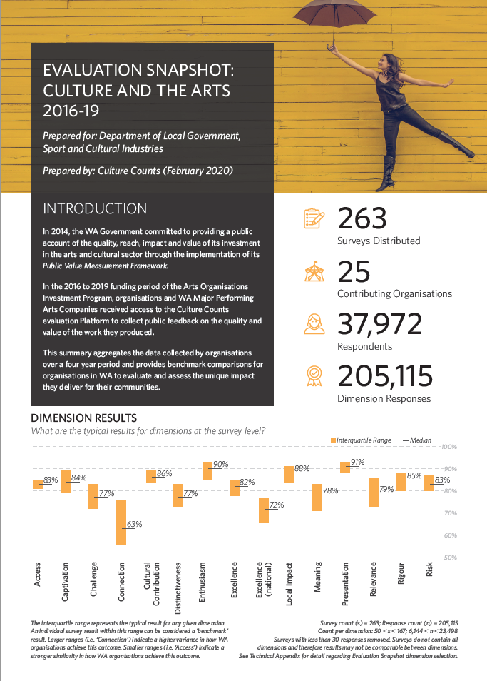 Infographic regarding data collected by organisations using Culture Counts.