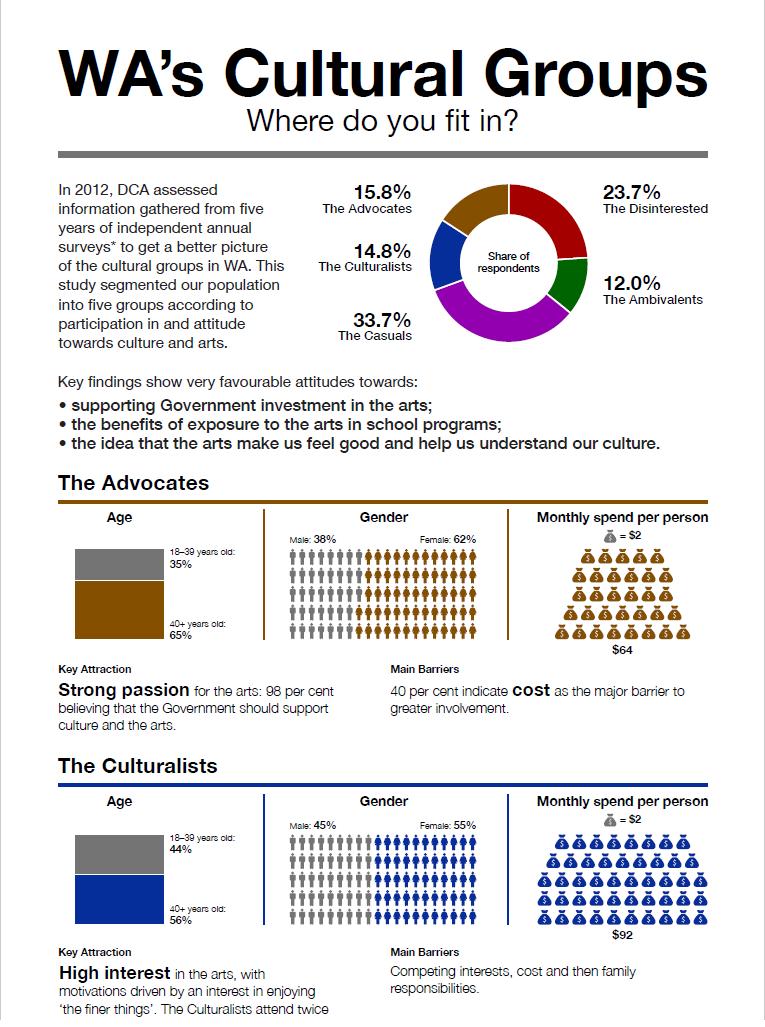 Segmentation Analysis infographic