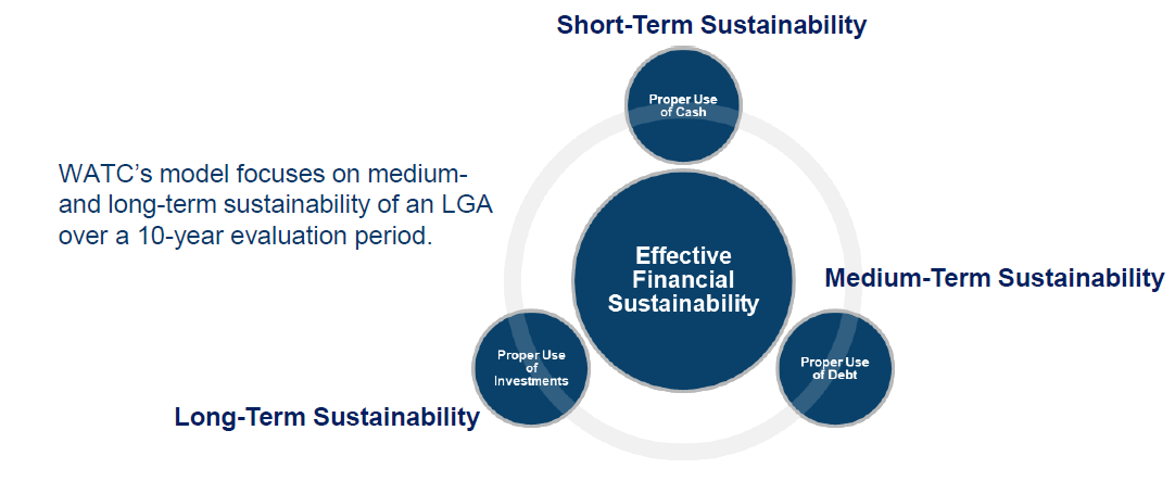 Short-term sustainability