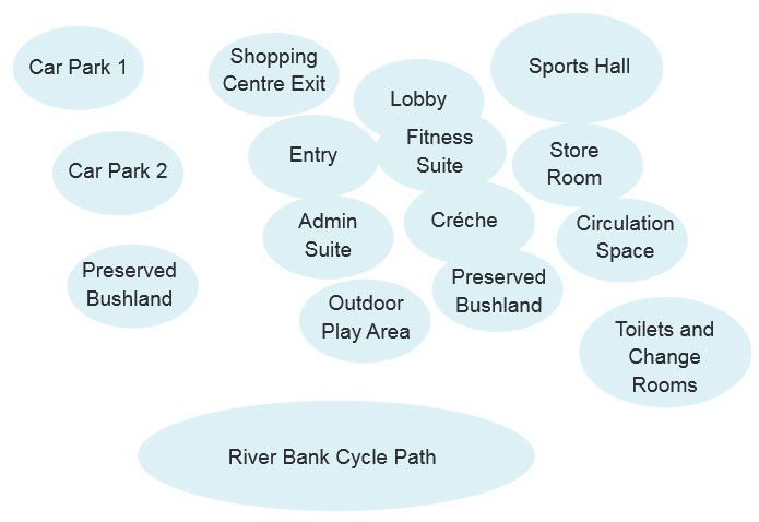 Bubble diagram for facility layout showing different areas of a facility.