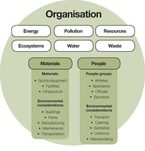 A diagram of the components of sustainability for an organisation.