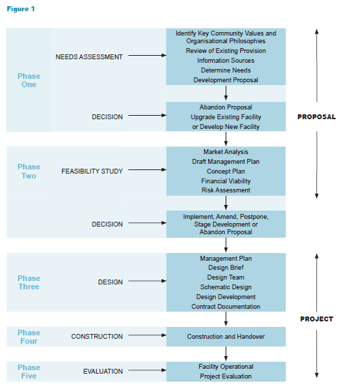 This figure shows the 5 key phases in the facility planning process for a sport and recreation facility, the contents of this image can be found directly bellow