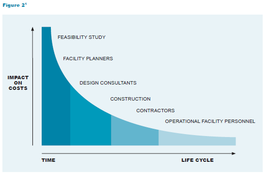 A graph comparing impact on costs on the y axis and time life cycle on the x axis of a feasibility study, facility planners, design consultants, construction, contractors and operational facility personnel