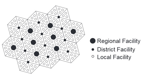 Regional, district and local facility model showing a geometric pattern of spacing.